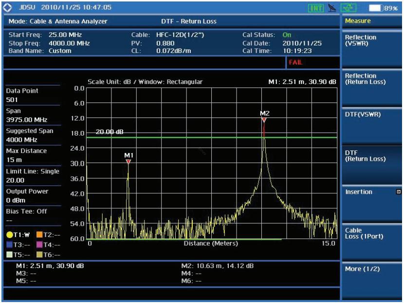 analizator antenoway